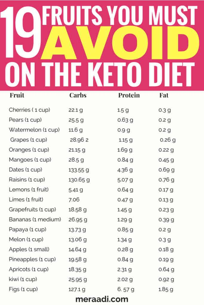 This is a list of 75 + food you must avoid on the keto diet to get into ketosis and lose weight. These foods range from fruits, sweeteners, beans and legumes, cereals, grain and products made from grains. All these for contain to many carbs and sugars and will stall your weight loss efforts on the ketogenic diet! #keto #ketodiet #ketogenicdiet #lchf #ketogenic #lowcarb