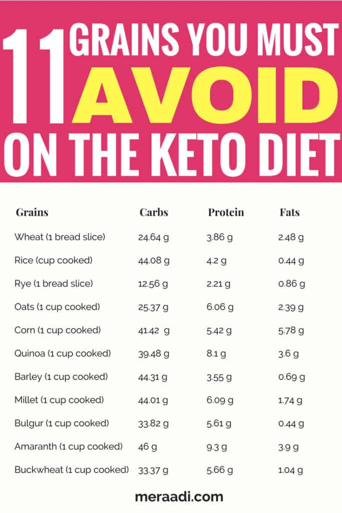 75+ Foods You Must Avoid On The Keto Diet - Meraadi