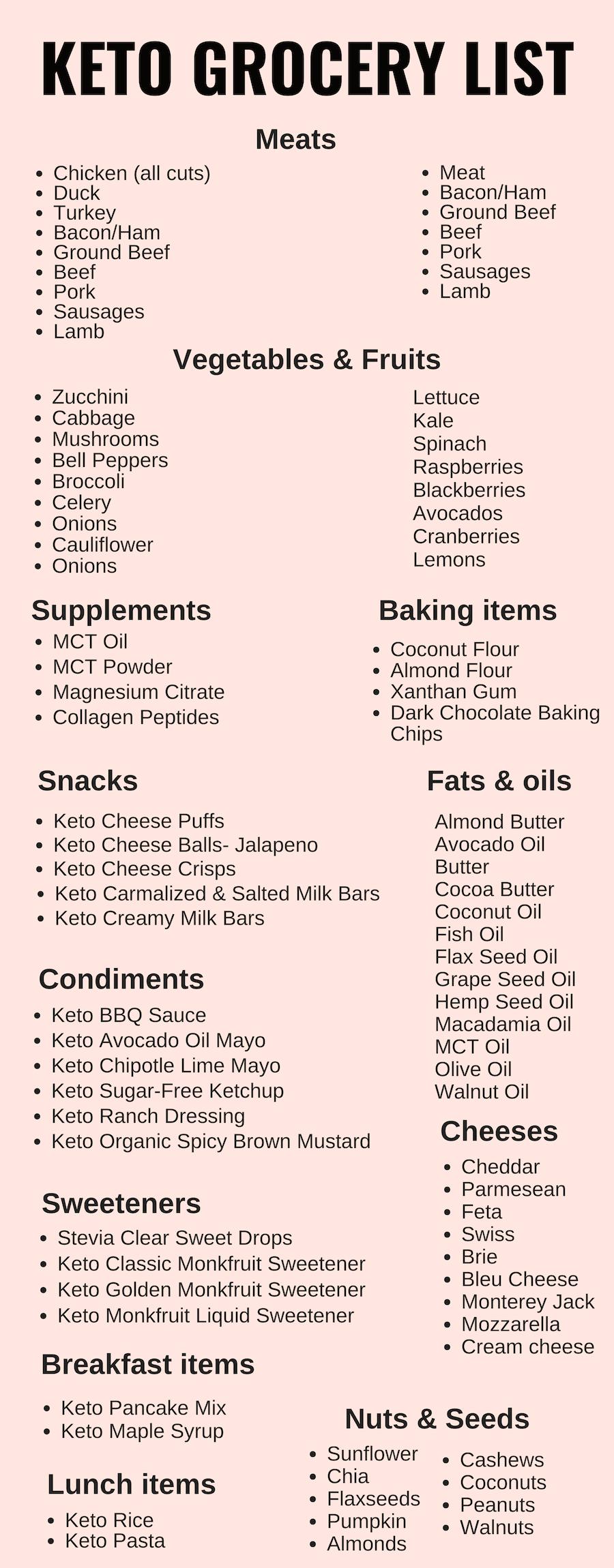 keto grocery list #keto #ketodiet